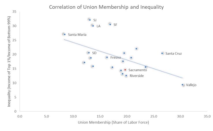 UnionInequality